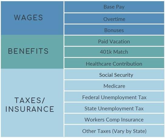 Cost of Labor 1
