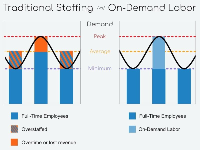 Graph of on-demand labor vs traditional staffing to illustrate how on-demand labor meets changing labor needs.